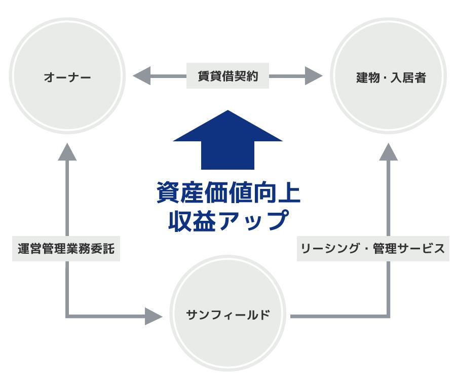 プロパティマネジメントイメージ